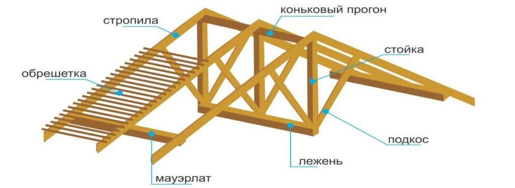устройство стропильной системы